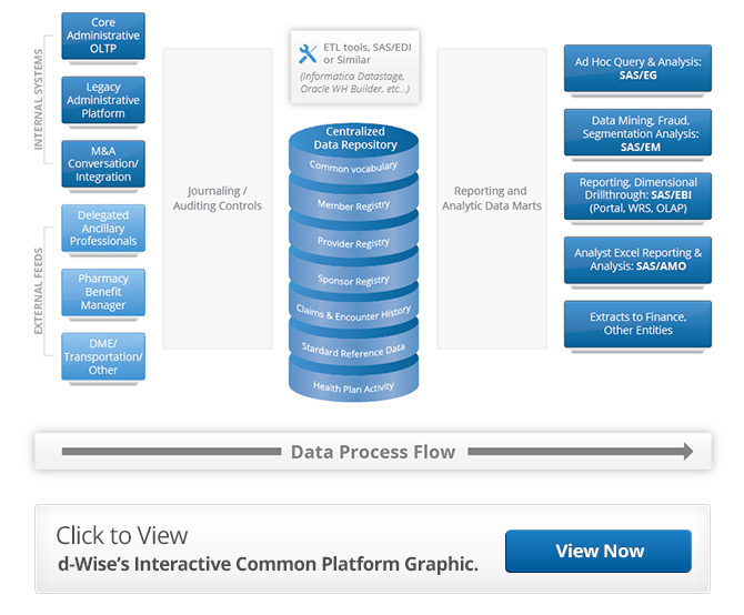 d-wise common platform for actuarial analytics