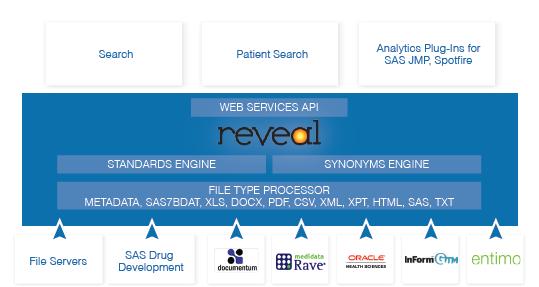 Clinical Data Enterprise Search