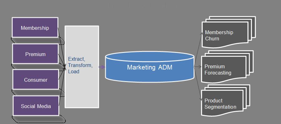 Analytical Data Mart