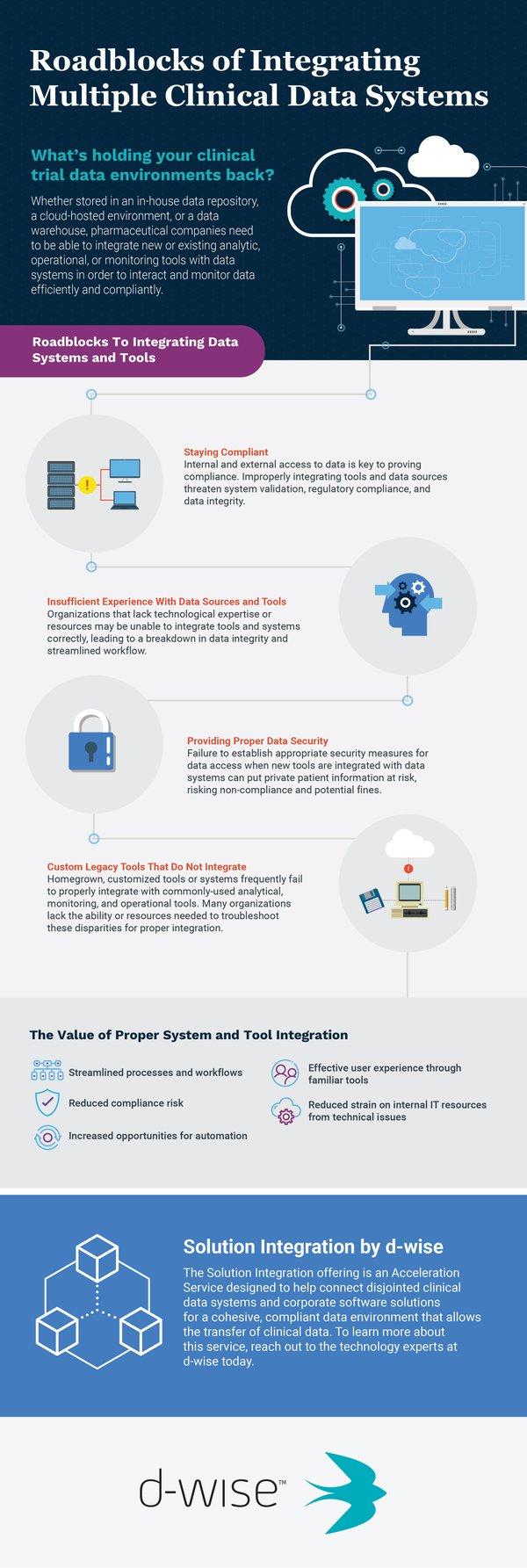 DWIS_Roadblocks-to-Integrating_Infographic_v2