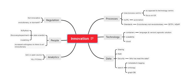 Innovation areas