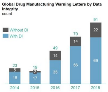 Global Drug Manufacturing Warning Letters by Data Integrity